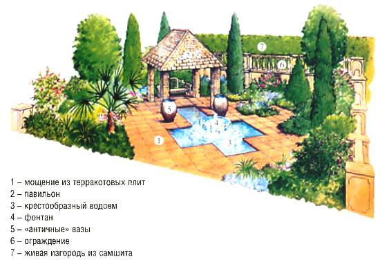 проект сада красивый проект своими руками
