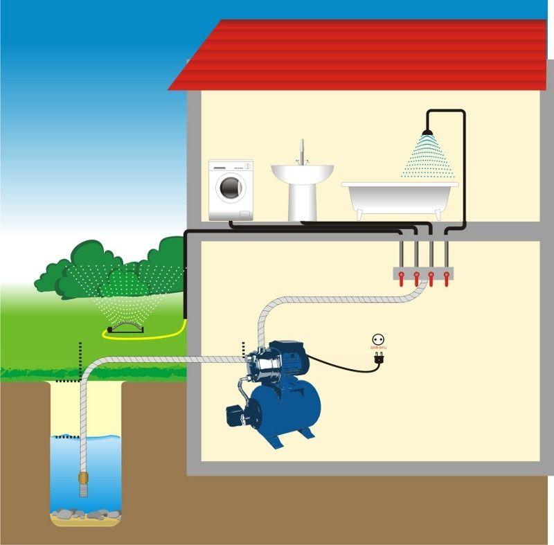 водяной насос для дома